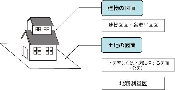 地図(法14条地図)・地図に準ずる図面(公図)、地積測量図、建物図面・各階平面図の概要